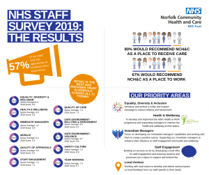 NCH&C NHS Staff Survey results 2020